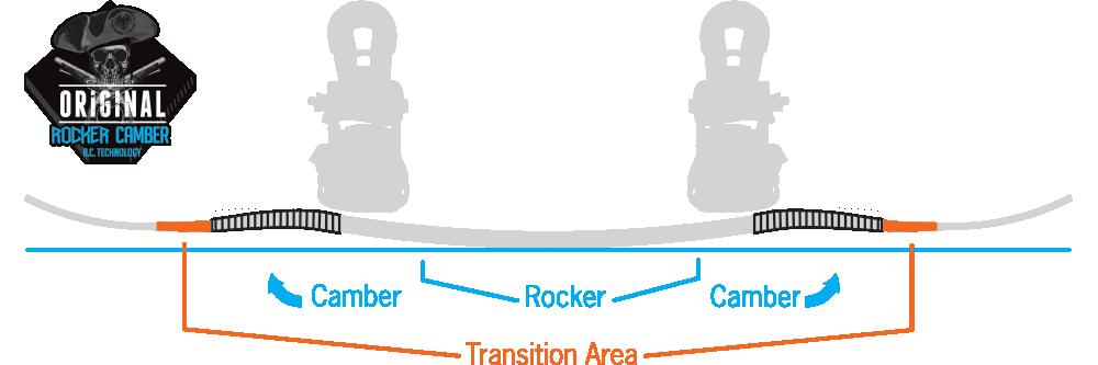 Original Rocker Camber Profile